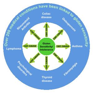 GlutenSensitivityDiagram